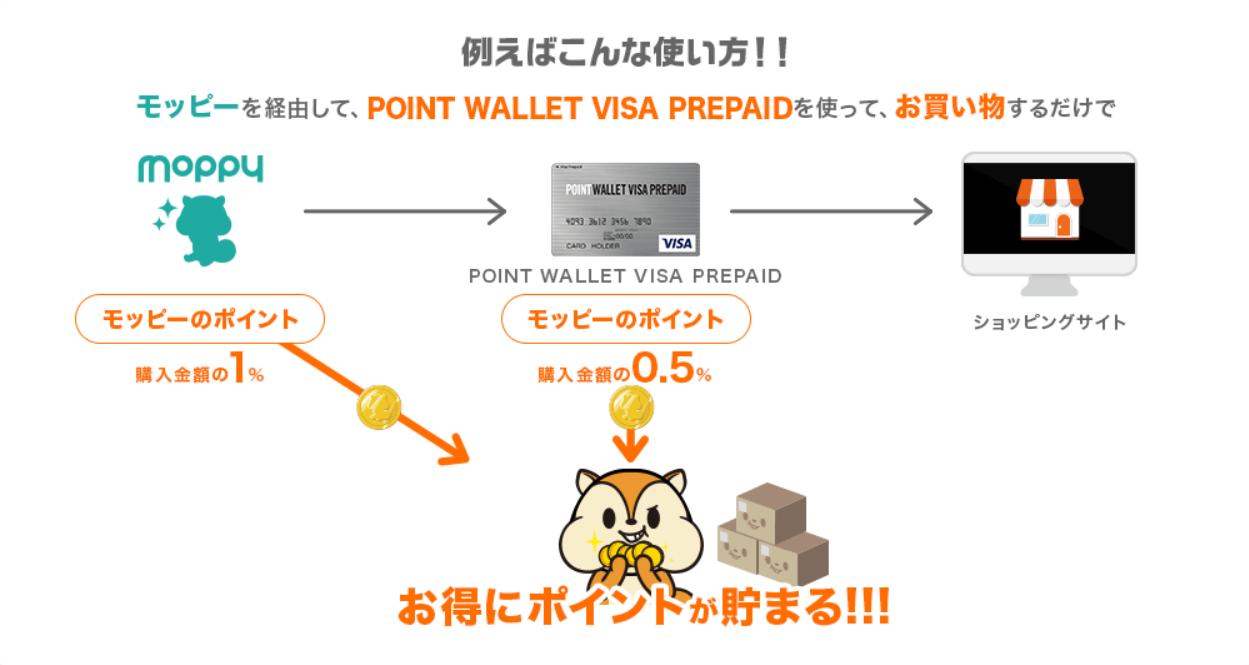 POINT WALLET VISA PREPAIDを使ってポイントの三重取りをする