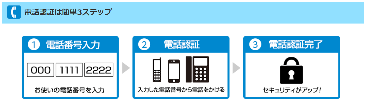 Gポイントの電話認証