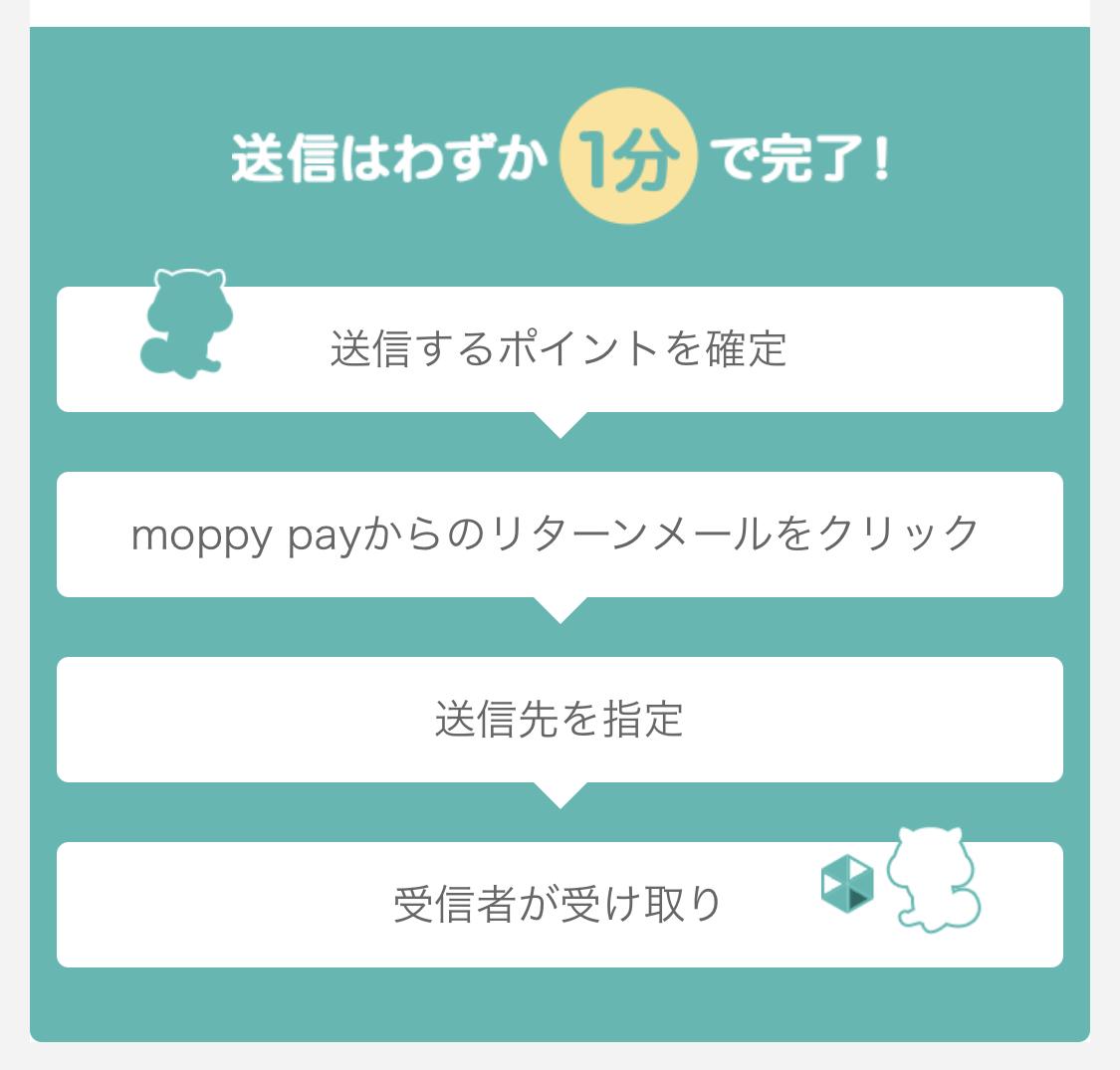 moppy payのポイントの送り方